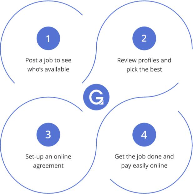 Easy online hiring